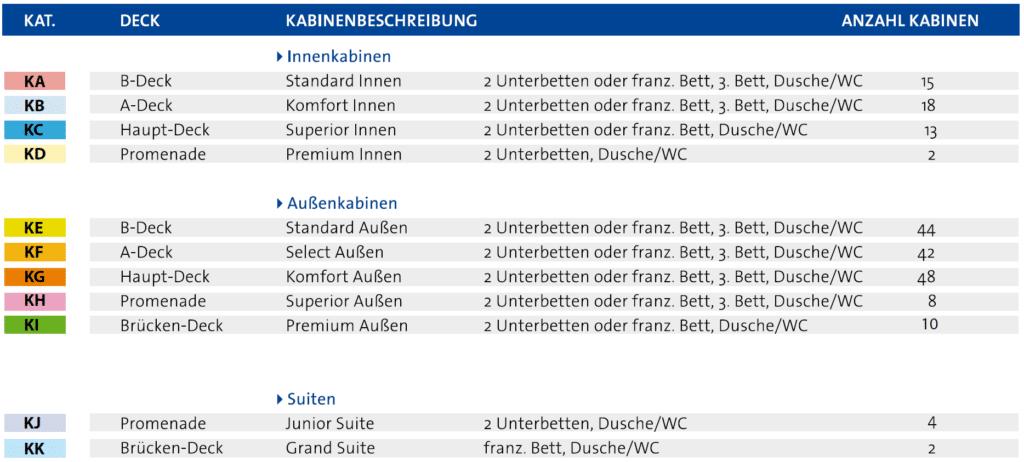 Deckplan Kategorien MS Berlin
